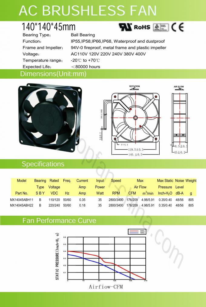 AC Industrial Ventilation Fan / Exhaust AC Fan 5.5 INCH 140 × 140 × 45 mm